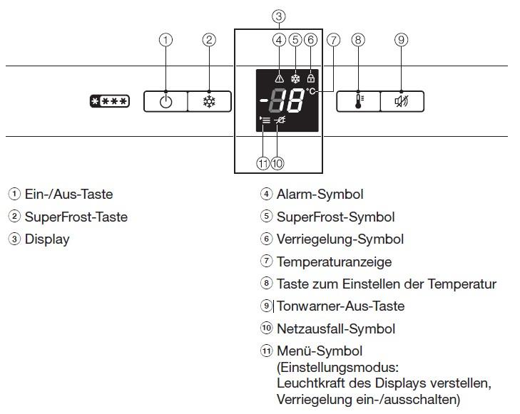 Was bedeuten die Symbole auf dem Bedienpanel des Miele Mini-Gefrierschranks