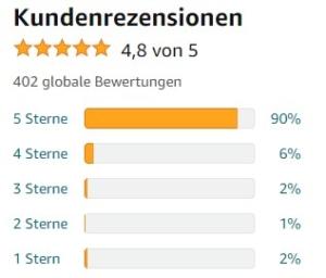 Fiskars SnowXpert Schneeräumer - Bewertungen