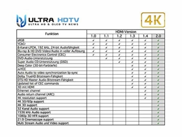 Ultra HDTV 4K HDMI Kabel 2 Meter