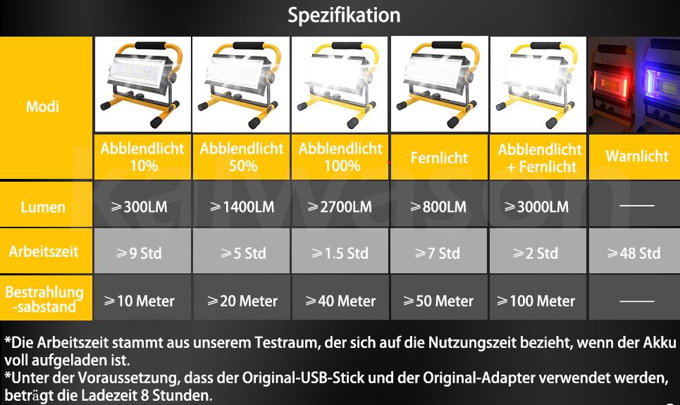Kalwason LED Akku Baustrahler 80W gelb Lichtmodi